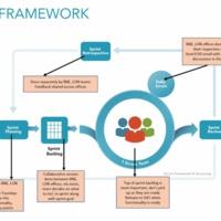 Scrum Framework Kinesis.jpg